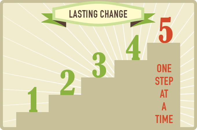 Lasting Change Graphic